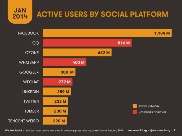 الرسم التوضيحي التالي يوضح عدد مستخدمي شبكات التواصل الإجتماعي مع ملاحظة أن شبكة QQ هي شبكة صينية للرسائل السريعة تشبه واتس آب أما شبكة QZone فهي أيضا شبكة تواصل صينية وهي المقابل للفيسبوك