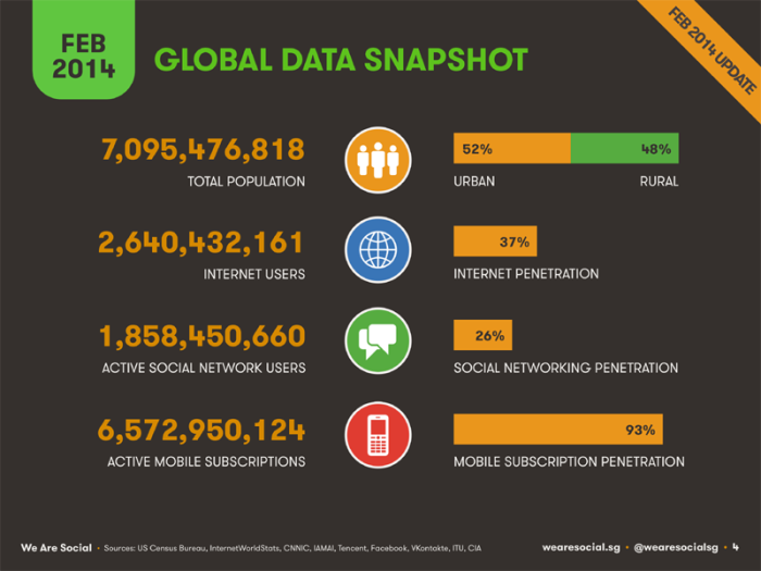 عدد سكان العالم يتجاوز 7 مليار نسمة منهم 2.6 مليار يتعاملون مع شبكة الإنترنت ومنهم 1.8 مليار يستخدمون شبكات التواصل الإجتماعي أما من يستخدمون الموبايل فيتجاوزن 6.5 مليار شخص