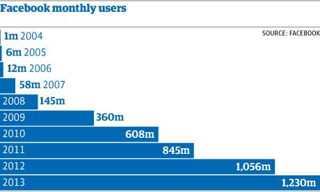 التطور في عدد مستخدمي الفيسبوك خلال 10 سنوات