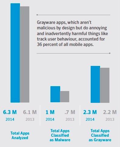 الرسم يوضح التطبيقات المؤذية وأيضا التطبيقات التي لم تصمم لإحداث أذي للموبايل ولكنها تطبيقات مزعجة أما اللون الأزرق فهو للتطبيقات الجيدة وتبلغ نسبة هذه التطبيقات حوالي 36% من إجمالي التطبيقات