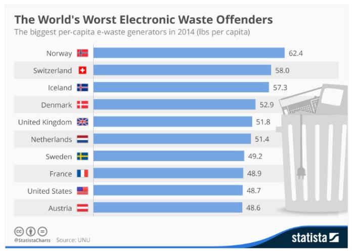 النفايات الإلكترونية تهدد نظافة البيئة
