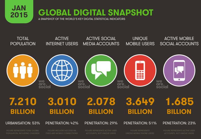 أجمالي مستخدمي الإنترنت النشطين في يناير 2015 يصل الي 3 مليار ششخص ومن المتوقع زيادتهم 200 مليون بحلول شهر ديسمبر المقبل