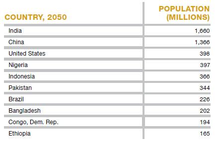 أكثر 10 دول في تعداد السكان عام 2050
