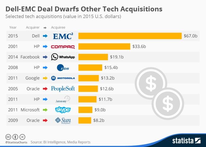 عمليات استحواذ هائلة تقوم بها شركات التكنولوجيا تتجاوز مليارات الدولارات