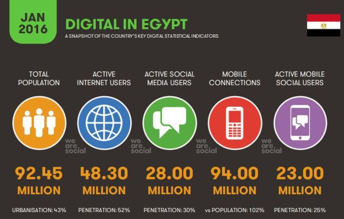 وضع الإنترنت في مصر عام 2016
