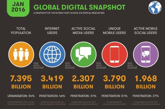 عدد سكان العالم حوالي 7.4 مليار نسمة منهم 3.4 مليار يستخدمون الإنترنت و 2.3 مليار يتعاملون مع شبكات التواصل الإجتماعي، وعدد مستخدمي الموبايل 3.79 مليار وعدد مستخدمي شبكات التواصل علي الموبايل حوالي 2 مليار شخص