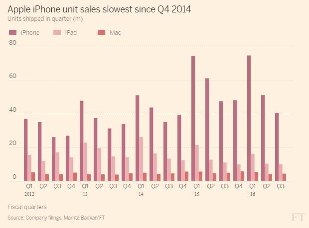 مبيعات الأيفون هي الأسوأ منذ الربع الأخير من عام 2014