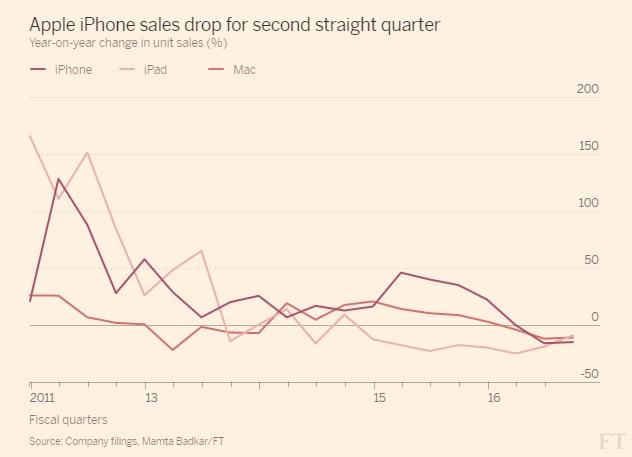 رسم بياني يوضح مدي الإنخفاض في مبيعات الأيفون وأجهزة الكمبيوتر ماك خلال الربع الأول والثاني من هذا العام
