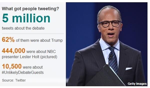 أرقام قياسية في مناظرة هيلاري كلينتون و ترامب
