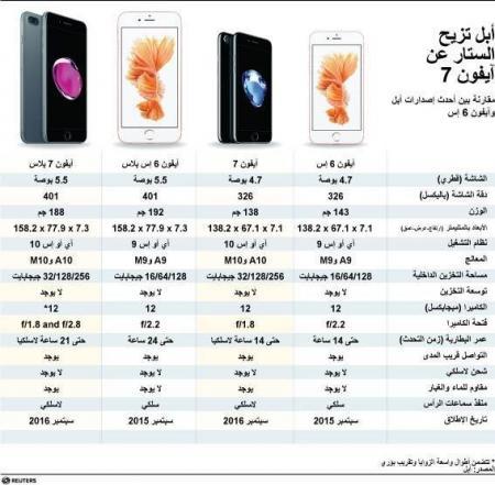 رسم توضيحي لمقارنة بين أحدث إصدارات أبل وآيفون 6 إس - رويترز.