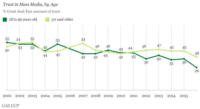 أظهرت المؤشرات  أن الشباب يفقدون الثقة في الإعلام أسرع من الكبار