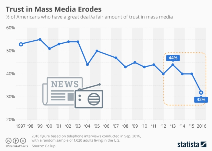 خلال العام الماضي فقدت وسائل الإعلام الكثير من ثقة جمهورها