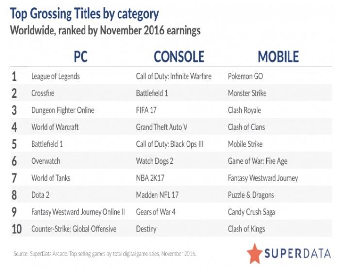 أكثر 10 ألعاب نجاحا خلال عام 2016