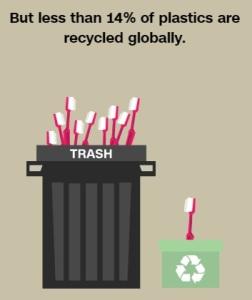 14% فقط من المخلفات البلاستيكية يتم إعادة تدويرها