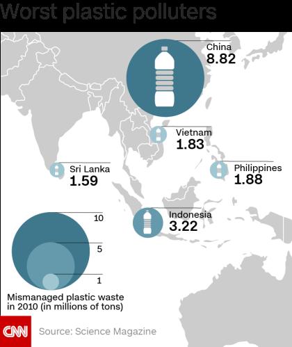 أكثر الدول الأسيوية مساهمة في تلوث البيئة بالمخلفات البلاستيكية.