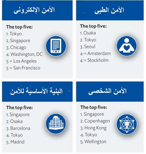 أفضل 5 مدن في التصنيفات الأربعة للدراسة