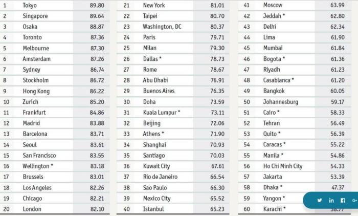 الترتيب العالمي لـ 60 مدينة في مختلف أرجاء العالم في المقاييس الأربعة التي أعتمدتها الدراسة