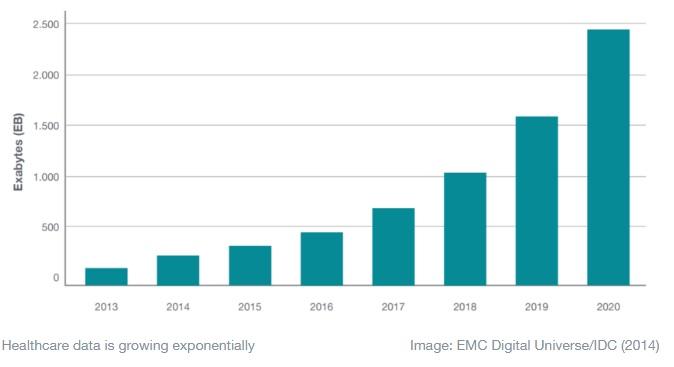 رسم بياني يوضح الزيادة في بيانات الرعاية الصحية خلال الفترة من 2013 حتي 2020