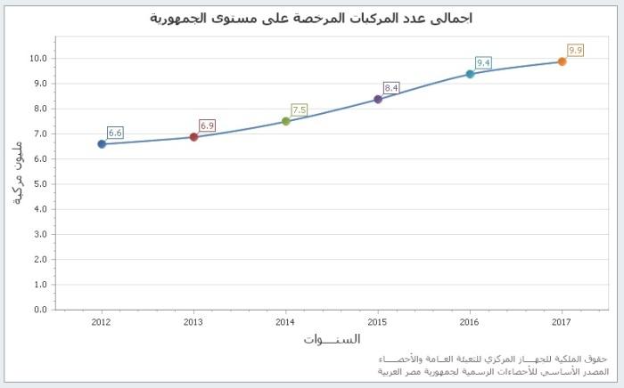 عدد المركبات في مصر زاد من 6.6 مليون في عام 2012 الي 9.9 مليون في عام 2017