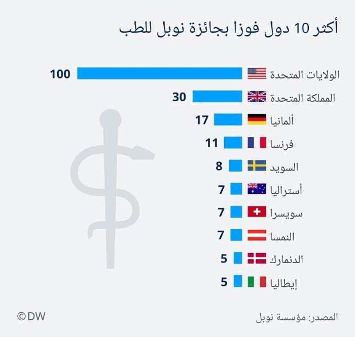 أكثر الدول فوزا بجائزة نوبل في الطب