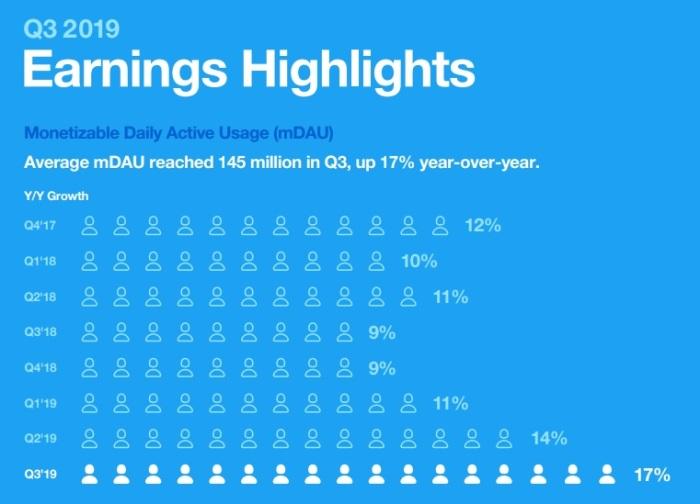 عدد المستخدمين النشطين لشبكة تويتر وصل في الربع الثالث لعام 2019 الي 145 مليون مستخدم بزيادة 17% عن العام السابق
