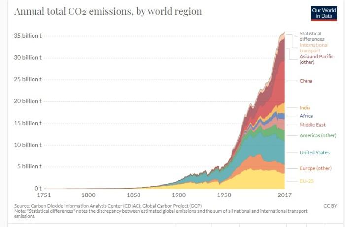 رسم بياني يوضح الزيادة الرهيبة في الغازات المنبعثة عالميا خلال الفترة من عام 1751حتي 2017