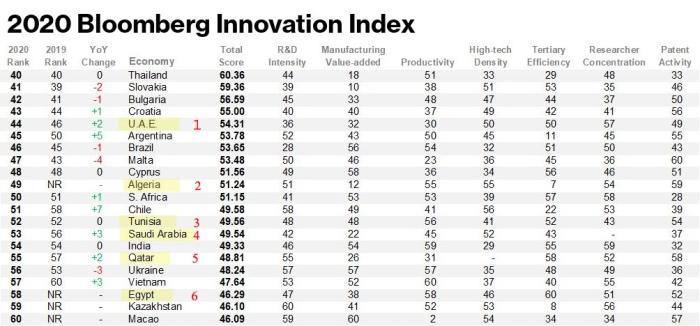 ترتيب الدول العربية علي مؤشر بلومبرج للابتكار عام 2020