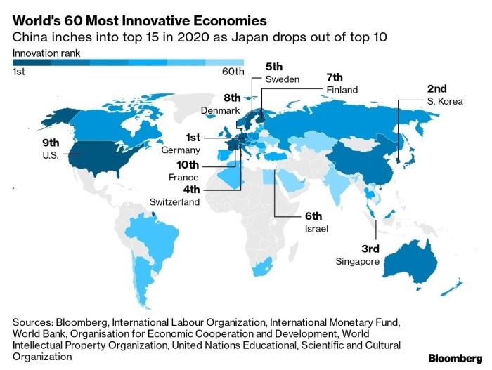 الدول الـ10 الأوائل في تصنيف مؤشر بلومبرج للابتكار