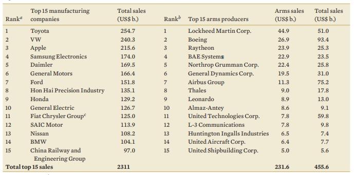 مقارنة أكبر 15 شركة تصنيع في قائمة فورشن لأكبر 500 شركة في العالم مقارنة مع أكبر 15 شركة منتجة للأسلحة