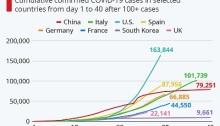المسار التصاعدي لفيروس كورونا منذ يوم ظهور 100 حالة أو أكثر حتي اليوم الـ40