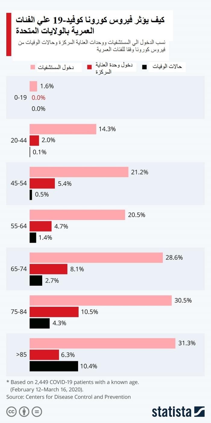 تحليل الإصابة بفيروس كورونا وفقا للفئات العمرية المختلفة