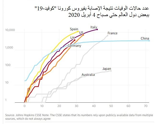 """رسم بياني لعدد الوقيات من فيروس كورونا """"كوفيد-19"""" لأكثر الدول إصابة من أول حالة وفاة حتي يوم 4 أبريل"""