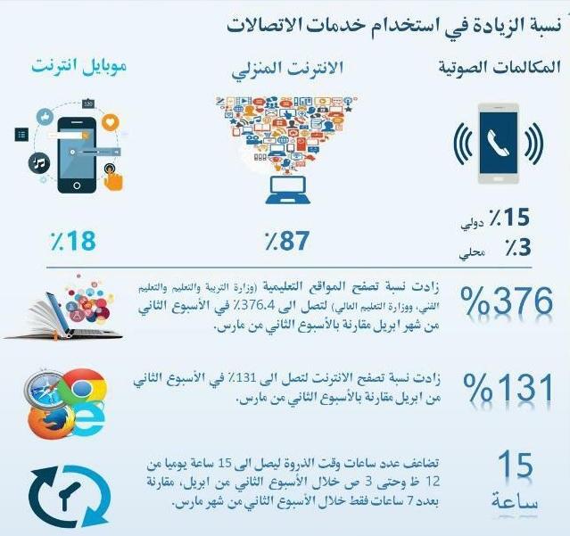 معدلات الزيادة في استخدام الإنترنت والموبايل والمواقع التعليمية