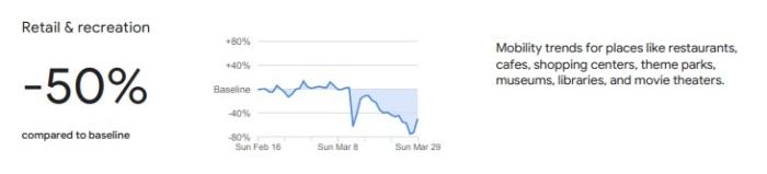 جوجل تظهر تراجع الحركة في مصر في الأماكن العامة خلال أزمة كورونا