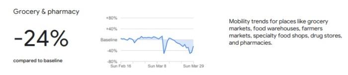 جوجل تظهر تراجع الحركة في مصر في محلات البقالة والسوبر ماركت والصيدليات خلال أزمة كورونا