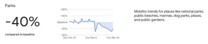 جوجل تظهر تراجع الحركة في مصر في الشواطئ والمنتزهات العامة خلال أزمة كورونا