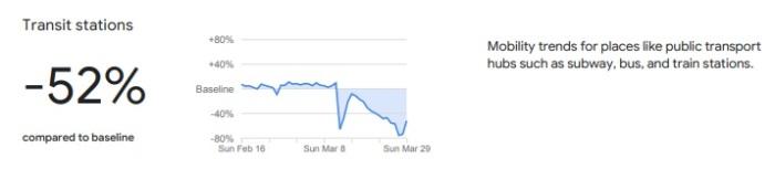 جوجل تظهر تراجع الحركة في مصر في وسائل المواصلات خلال أزمة كورونا