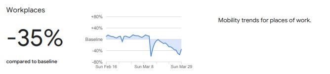 جوجل تظهر تراجع الحركة في مصر في أماكن العمل خلال أزمة كورونا