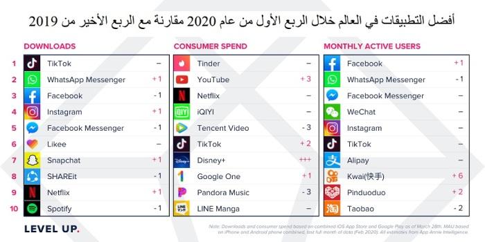 أفضل التطبيقات في العالم خلال الربع الأول من عام 2020