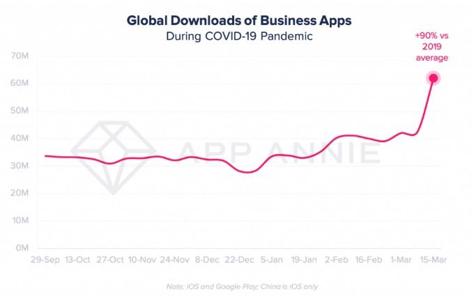 الزيادة في تثبيت تطبيقات الأعمال من المنزل في زمن الكورونا