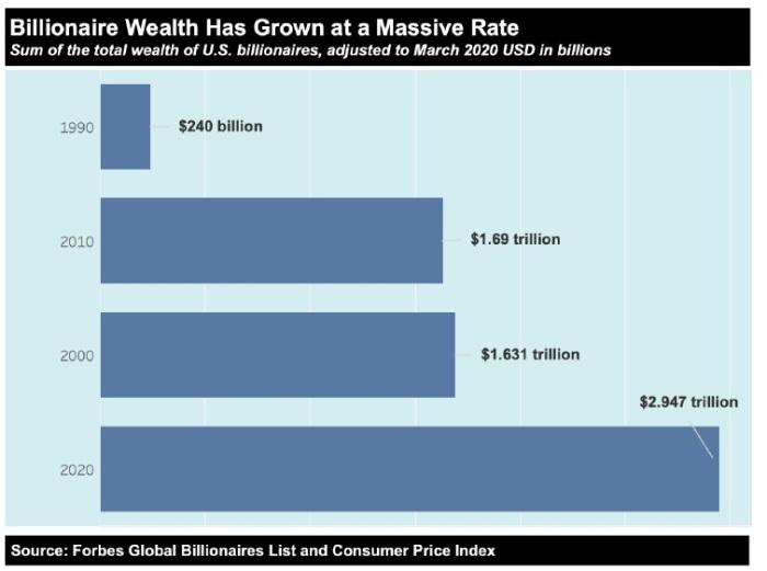 زادت ثروة المليارديرات في الولايات المتحدة من 240 مليار عام 1990 الي 2.94 تريليون عام 2020