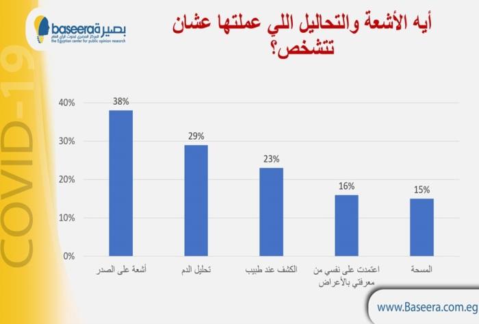 أنواع الأشعة والتحاليل التي قامت الدراسة بتحليلها لمصابي فيروس كورونا في مصر
