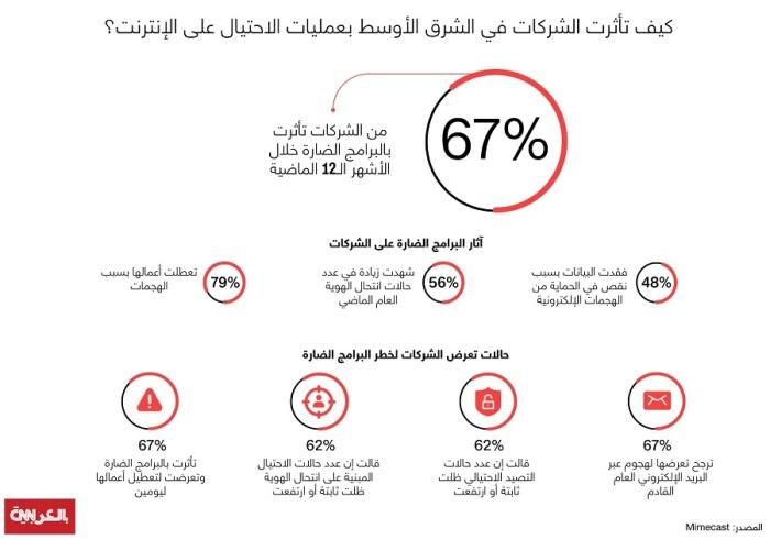 كيف تأثرت الشركات في الشرق الأوسط بعمليات الاحتيال على الإنترنت؟