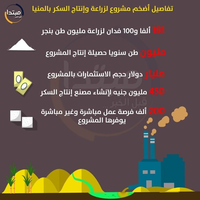 إنفوجرافيك لأكبر مصنع لإنتاج السكر من البنجر في العالم يتم تشيده في محافظة المنيا بصعيد مصر