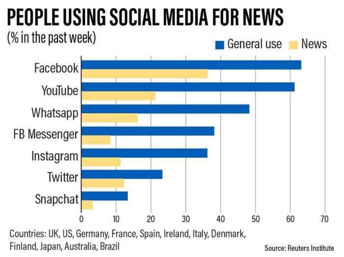 استعمال مستخدمي وسائل التواصل الإجتماعي لها في الحصول علي الأخبار (اللون الأصفر يرمز للأخبار واللون الأزرق للاستخدامات العامة لمواقع التواصل)