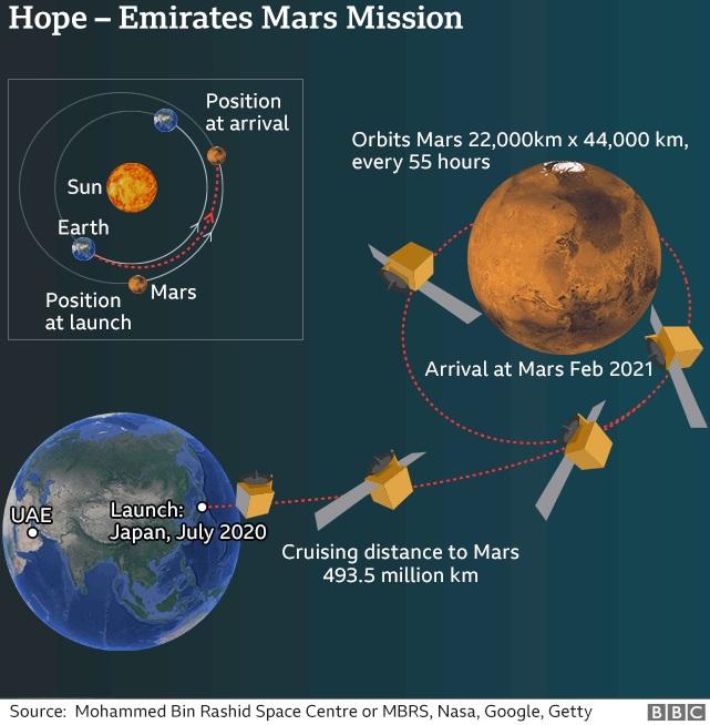 رحلة مسبار الأمل من الإمارات الي المريخ