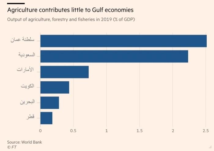 مساهمة قطاع الزراعة والصيد في الناتج اللقومي لدول الخليج