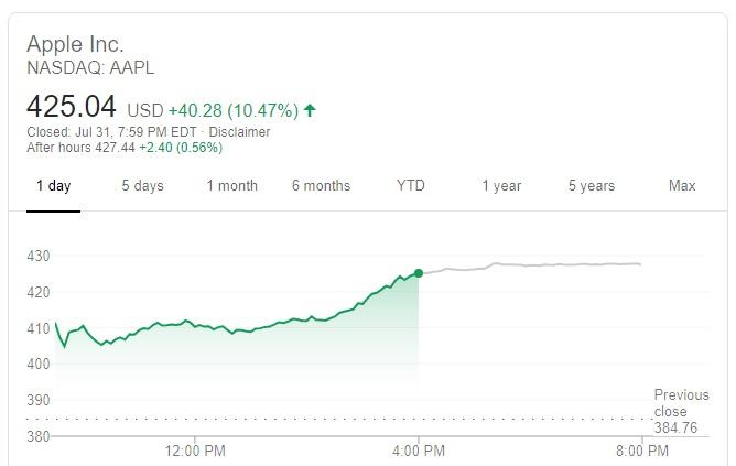 سعر سهم شركة أبل يوم الجمعة 31 يوليو 2020 وصل الي 425.04 دولار