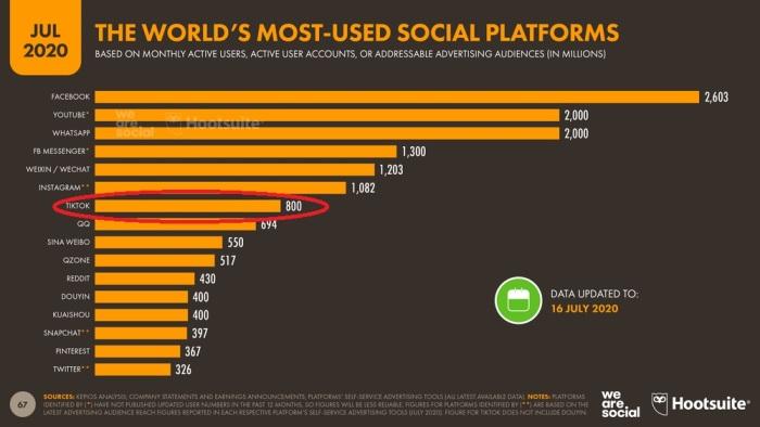 أعداد مستخدمي شبكات التواصل الإجتماعي حتي يوم 16 يوليو 2020 منهم 800 مليون لشبكة تيك توك