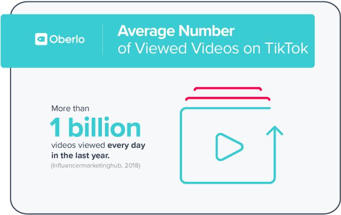 أكثر من مليار مقطع فيديو يتم مشاهدتها علي تطبيق تيك توك في اليوم الواحد